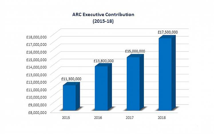 Graphical Chart that shows the ARC Money contributions